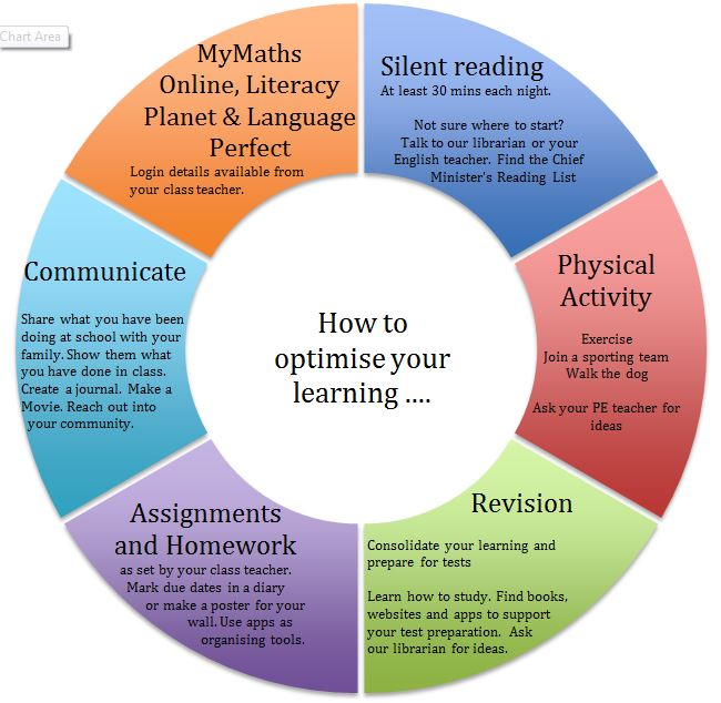 Homework Wheel